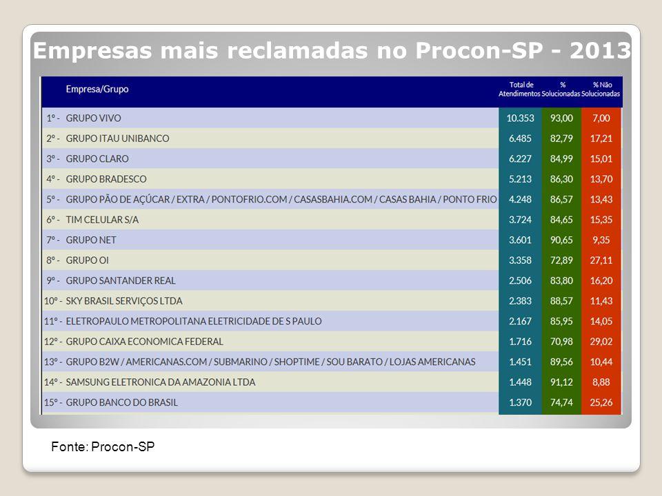 Empresas mais reclamadas no Procon-SP - 2013 Fonte: Procon-SP