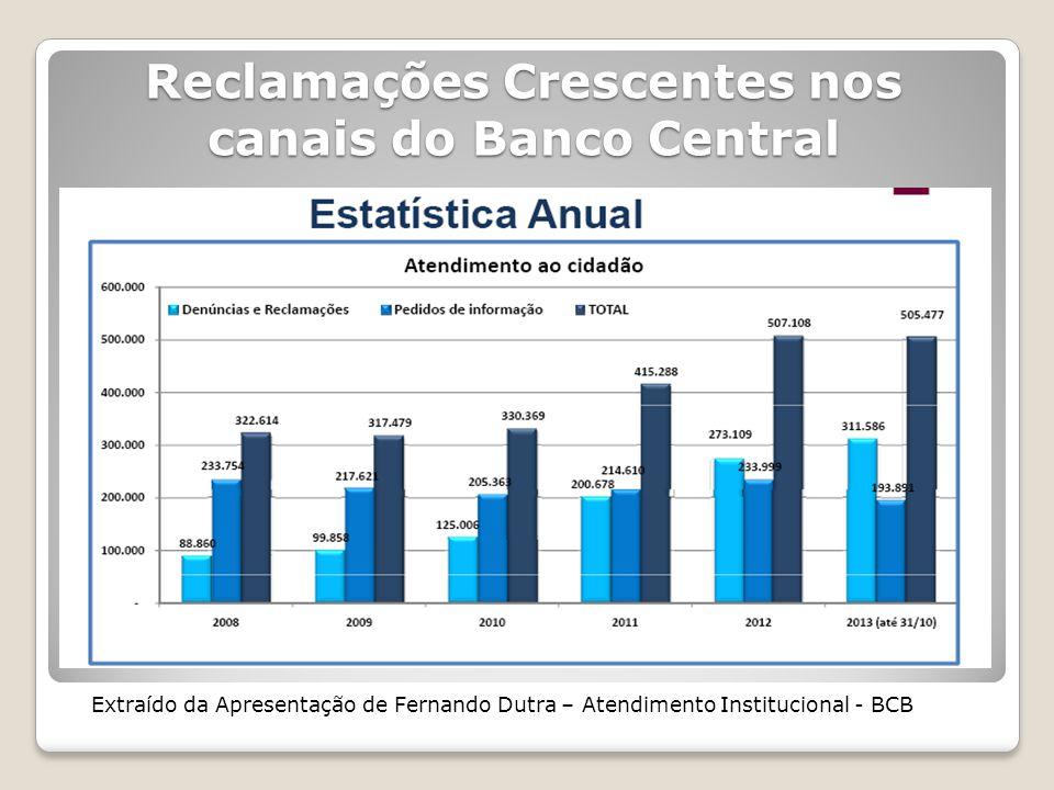 Reclamações Crescentes nos canais do Banco Central Extraído da Apresentação de Fernando Dutra – Atendimento Institucional - BCB