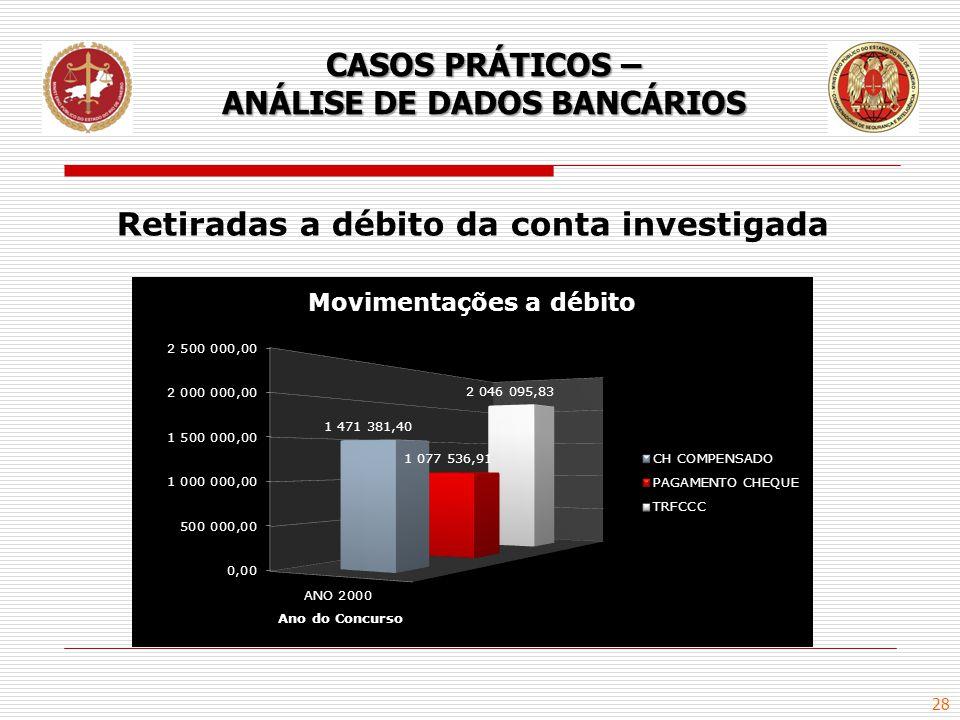 28 CASOS PRÁTICOS – ANÁLISE DE DADOS BANCÁRIOS Retiradas a débito da conta investigada