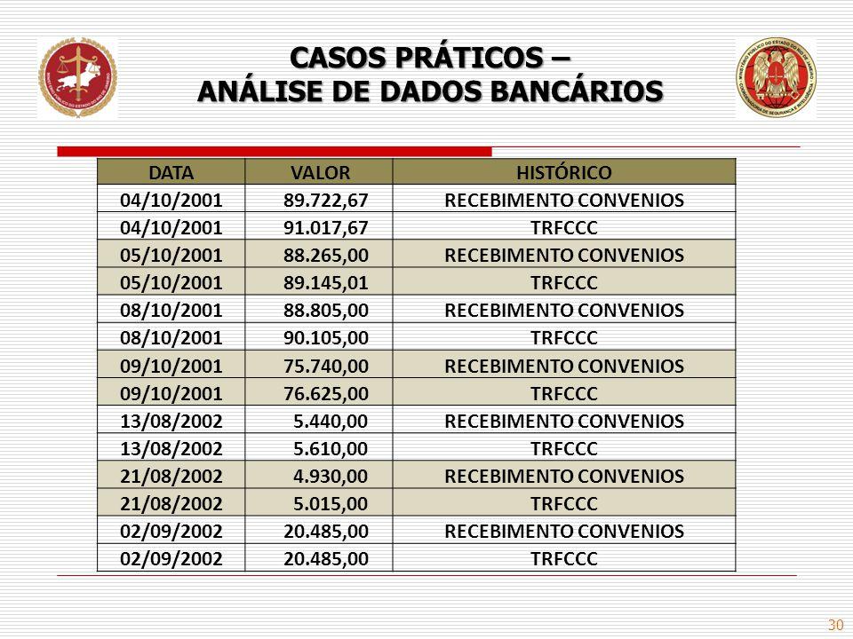 30 CASOS PRÁTICOS – ANÁLISE DE DADOS BANCÁRIOS DATA VALORHISTÓRICO 04/10/2001 89.722,67RECEBIMENTO CONVENIOS 04/10/2001 91.017,67TRFCCC 05/10/2001 88.