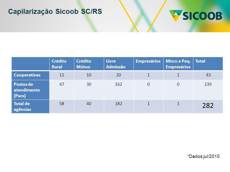 Capilarização Sicoob SC/RS Crédito Rural Crédito Mútuo Livre Admissão EmpresáriosMicro e Peq. Empresários Total Cooperativas11102011 43 Postos de aten