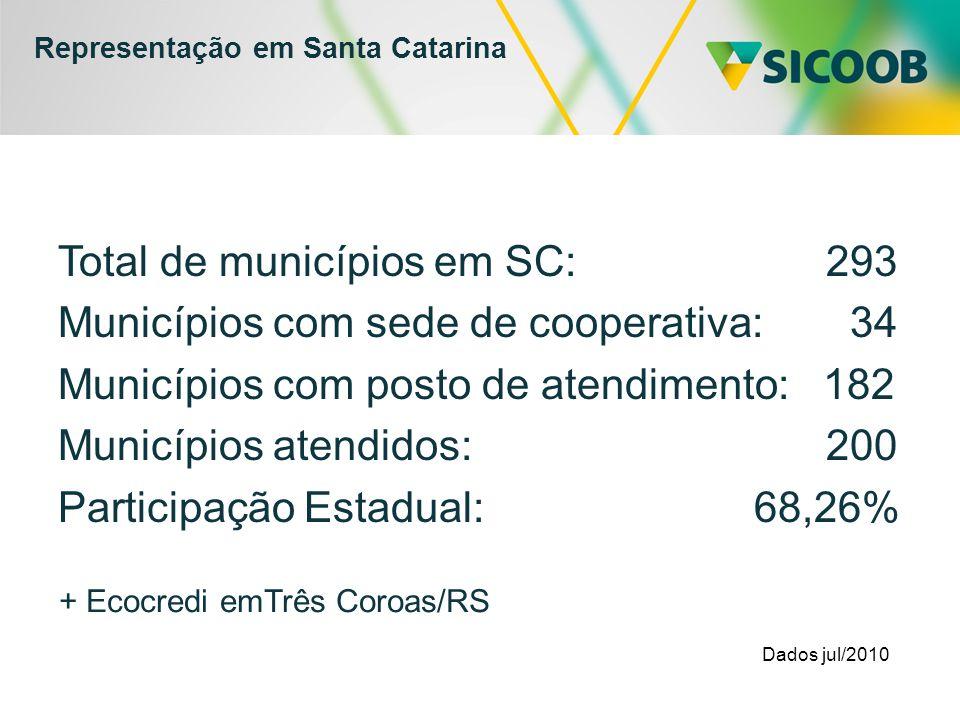 Representação em Santa Catarina Total de municípios em SC: 293 Municípios com sede de cooperativa: 34 Municípios com posto de atendimento: 182 Municípios atendidos: 200 Participação Estadual: 68,26% Dados jul/2010 + Ecocredi emTrês Coroas/RS