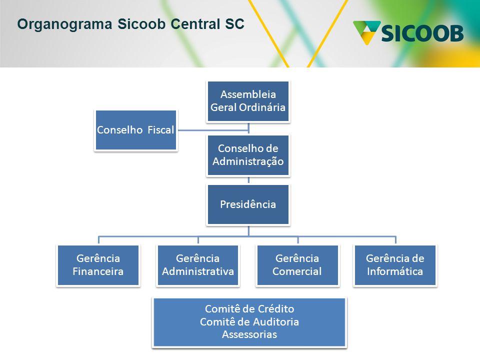 Organograma Sicoob Central SC Assembleia Geral Ordinária Gerência Financeira Gerência Administrativa Gerência Comercial Gerência de Informática Consel