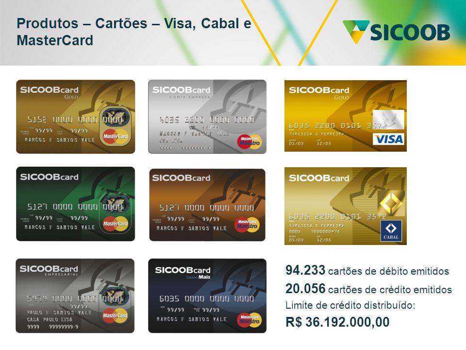 Produtos – Cartões – Visa, Cabal e MasterCard 94.233 cartões de débito emitidos 20.056 cartões de crédito emitidos Limite de crédito distribuído: R$ 36.192.000,00
