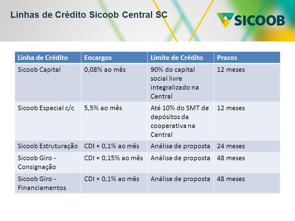 Linhas de Crédito Sicoob Central SC Linha de CréditoEncargosLimite de CréditoPrazos Sicoob Capital0,08% ao mês90% do capital social livre integralizado na Central 12 meses Sicoob Especial c/c5,5% ao mêsAté 10% do SMT de depósitos da cooperativa na Central 12 meses Sicoob EstruturaçãoCDI + 0,1% ao mêsAnálise de proposta24 meses Sicoob Giro - Consignação CDI + 0,15% ao mêsAnálise de proposta48 meses Sicoob Giro - Financiamentos CDI + 0,1% ao mêsAnálise de proposta48 meses