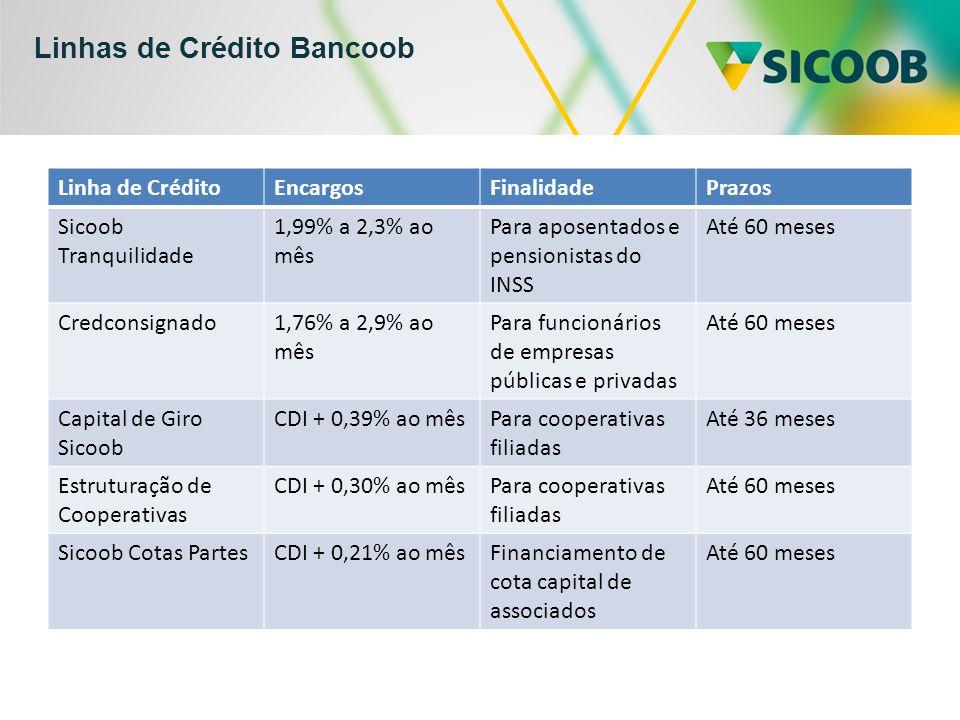 Linhas de Crédito Bancoob Linha de CréditoEncargosFinalidadePrazos Sicoob Tranquilidade 1,99% a 2,3% ao mês Para aposentados e pensionistas do INSS Até 60 meses Credconsignado1,76% a 2,9% ao mês Para funcionários de empresas públicas e privadas Até 60 meses Capital de Giro Sicoob CDI + 0,39% ao mêsPara cooperativas filiadas Até 36 meses Estruturação de Cooperativas CDI + 0,30% ao mêsPara cooperativas filiadas Até 60 meses Sicoob Cotas PartesCDI + 0,21% ao mêsFinanciamento de cota capital de associados Até 60 meses