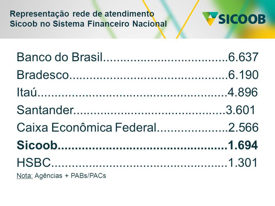 Representação rede de atendimento Sicoob no Sistema Financeiro Nacional Banco do Brasil.....................................6.637 Bradesco...............................................6.190 Itaú........................................................4.896 Santander.............................................3.601 Caixa Econômica Federal.....................2.566 Sicoob..................................................1.694 HSBC....................................................1.301 Nota: Agências + PABs/PACs