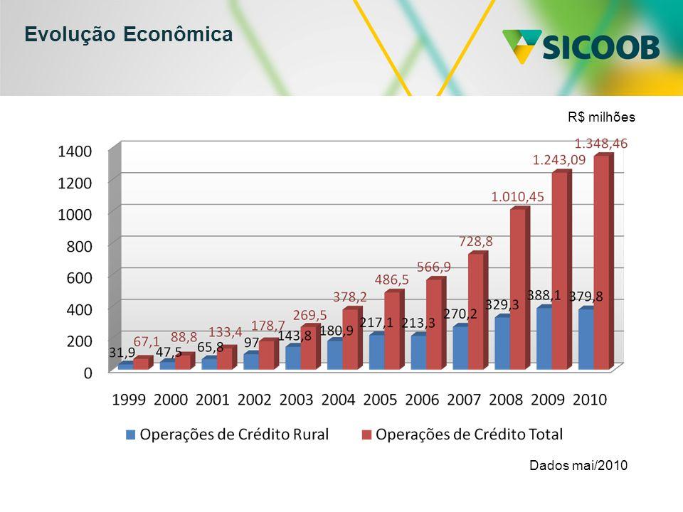 Evolução Econômica Dados mai/2010 R$ milhões