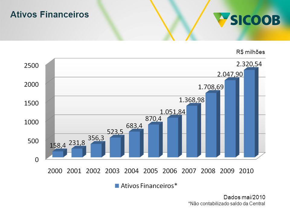 Ativos Financeiros Dados mai/2010 *Não contabilizado saldo da Central R$ milhões