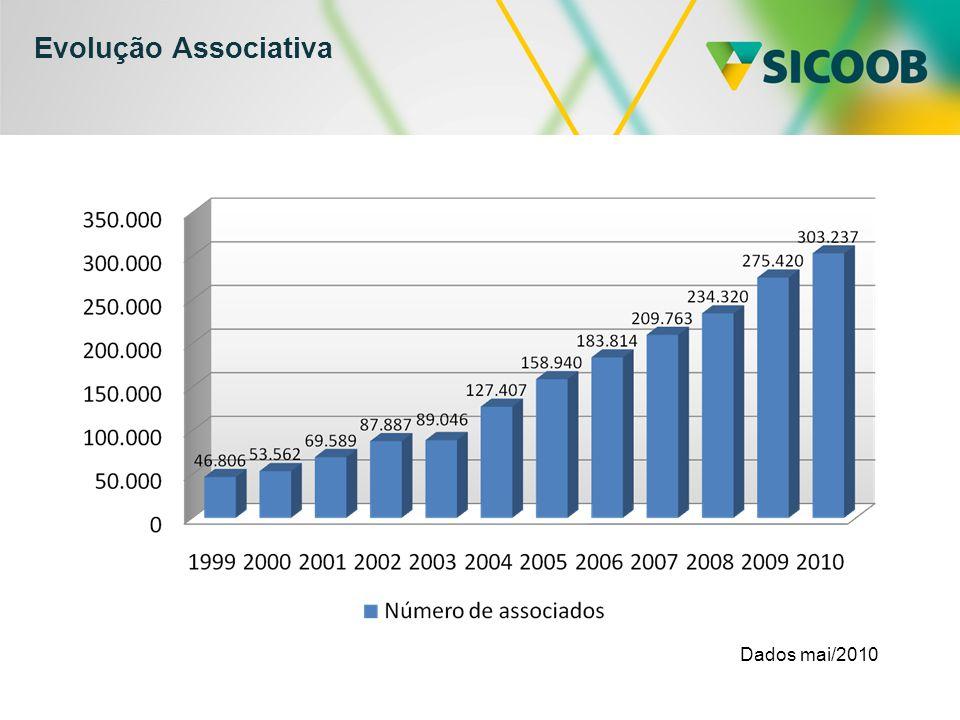 Evolução Associativa Dados mai/2010