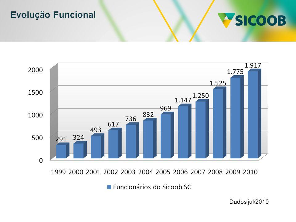 Evolução Funcional Dados jul/2010