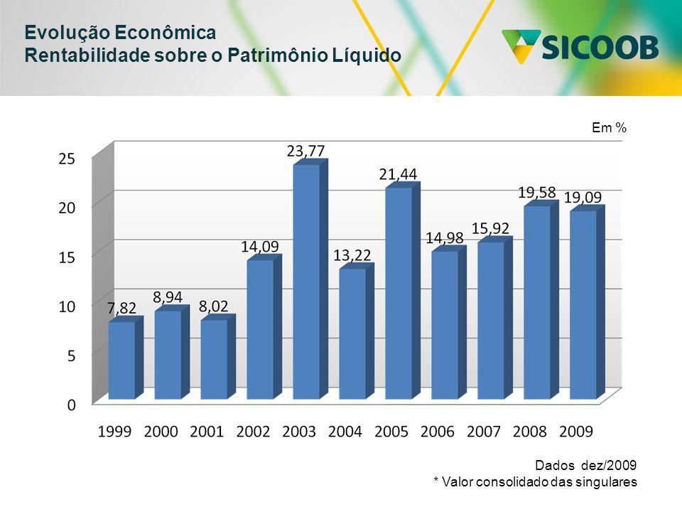 Evolução Econômica Rentabilidade sobre o Patrimônio Líquido Dados dez/2009 * Valor consolidado das singulares Em %