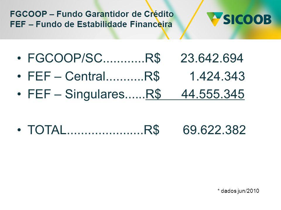 FGCOOP – Fundo Garantidor de Crédito FEF – Fundo de Estabilidade Financeira •FGCOOP/SC............R$ 23.642.694 •FEF – Central...........R$ 1.424.343 •FEF – Singulares......R$ 44.555.345 •TOTAL......................R$ 69.622.382 * dados jun/2010