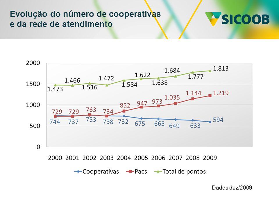 Evolução do número de cooperativas e da rede de atendimento Dados dez/2009
