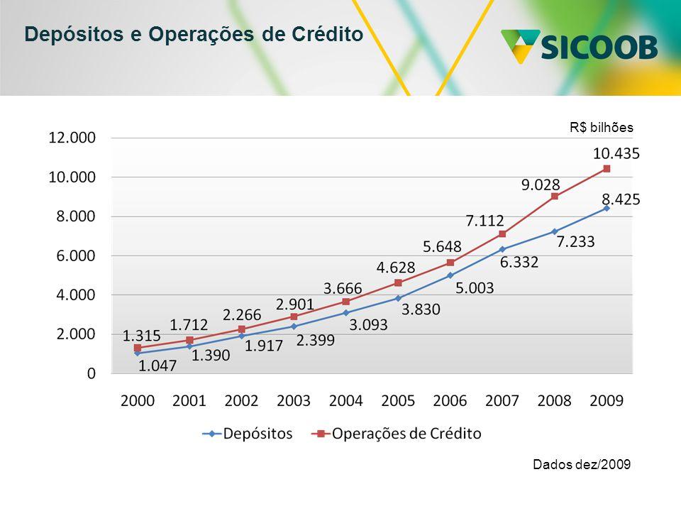 Depósitos e Operações de Crédito Dados dez/2009 R$ bilhões