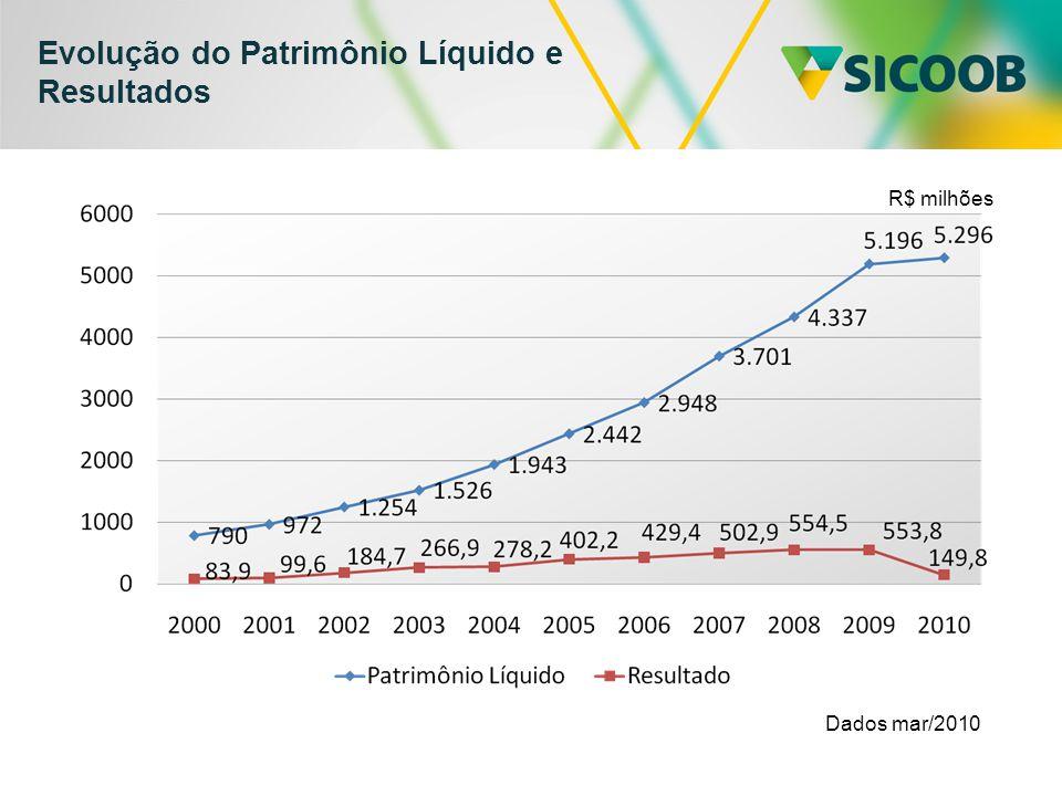 Evolução do Patrimônio Líquido e Resultados Dados mar/2010 R$ milhões