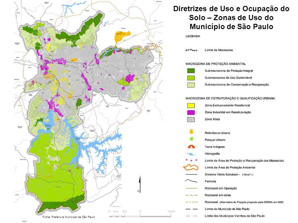 Diretrizes de Uso e Ocupação do Solo – Zonas de Uso do Município de São Paulo Fonte: Prefeitura Municipal de São Paulo