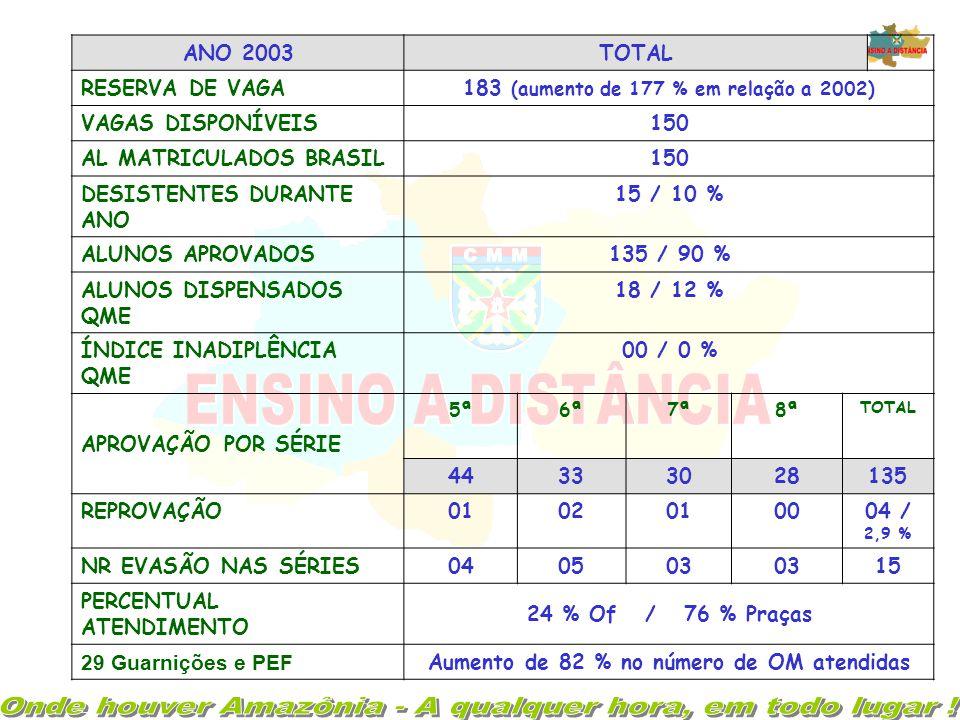 ANO 2002TOTAL RESERVA DE VAGA65 VAGAS DISPONÍVEIS50 AL MATRICULADOS BRASIL58 DESISTENTES DURANTE O ANO 04 / 6,8 % ALUNOS APROVADOS50 / 86,2 % ALUNOS D