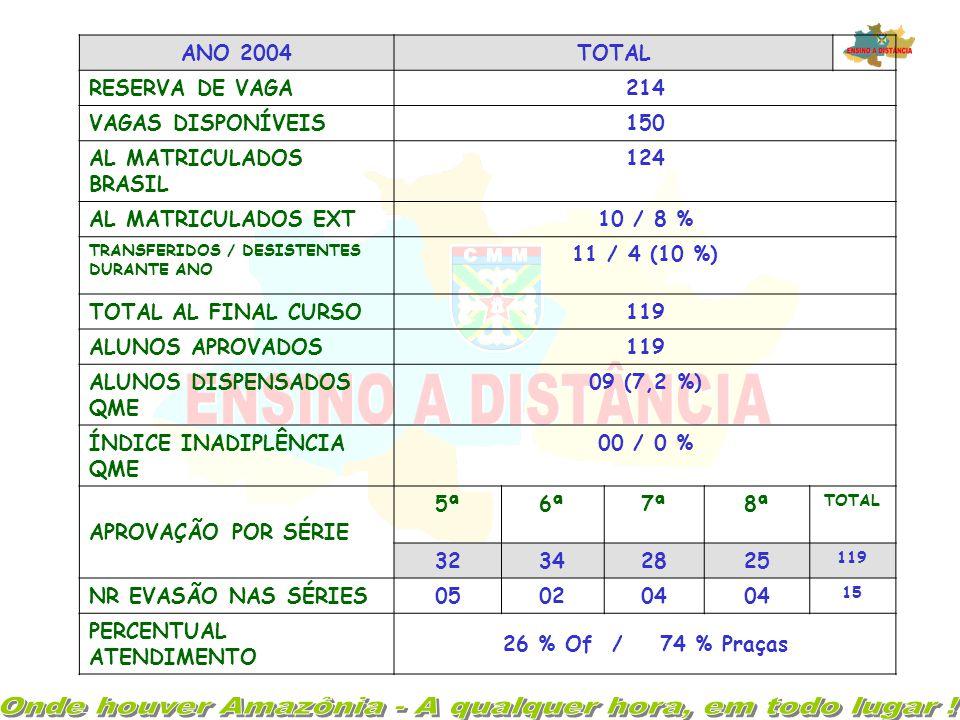 ANO 2003TOTAL RESERVA DE VAGA183 (aumento de 177 % em relação a 2002) VAGAS DISPONÍVEIS150 AL MATRICULADOS BRASIL150 DESISTENTES DURANTE ANO 15 / 10 %
