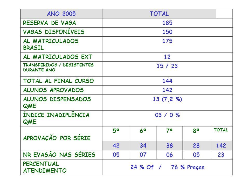 ANO 2004TOTAL RESERVA DE VAGA214 VAGAS DISPONÍVEIS150 AL MATRICULADOS BRASIL 124 AL MATRICULADOS EXT10 / 8 % TRANSFERIDOS / DESISTENTES DURANTE ANO 11