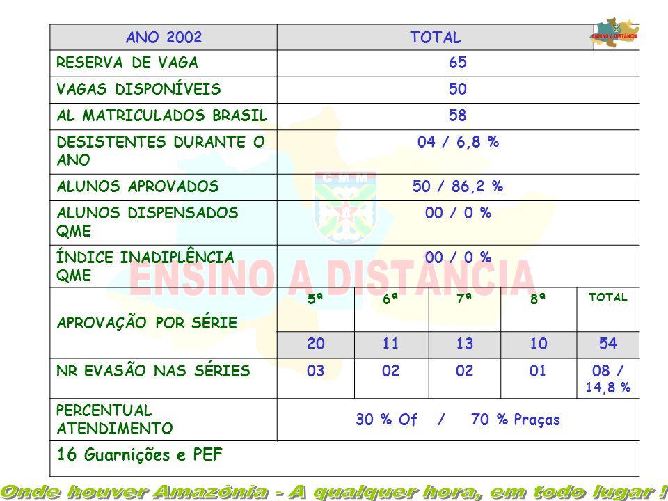 ANO 2002TOTAL RESERVA DE VAGA65 VAGAS DISPONÍVEIS50 AL MATRICULADOS BRASIL58 DESISTENTES DURANTE O ANO 04 / 6,8 % ALUNOS APROVADOS50 / 86,2 % ALUNOS DISPENSADOS QME 00 / 0 % ÍNDICE INADIPLÊNCIA QME 00 / 0 % APROVAÇÃO POR SÉRIE 5ª6ª7ª8ª TOTAL 2011131054 NR EVASÃO NAS SÉRIES0302 0108 / 14,8 % PERCENTUAL ATENDIMENTO 30 % Of / 70 % Praças 16 Guarnições e PEF