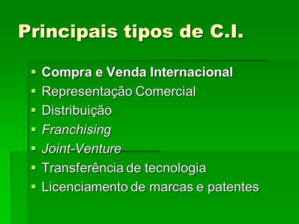Principais tipos de C.I.  Compra e Venda Internacional  Representação Comercial  Distribuição  Franchising  Joint-Venture  Transferência de tecn