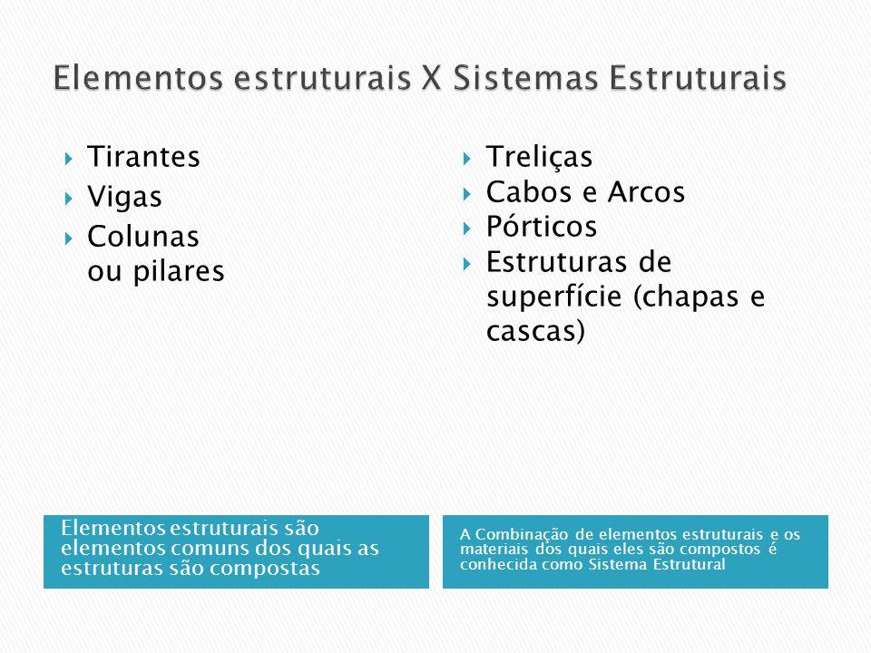 Elementos estruturais são elementos comuns dos quais as estruturas são compostas A Combinação de elementos estruturais e os materiais dos quais eles s