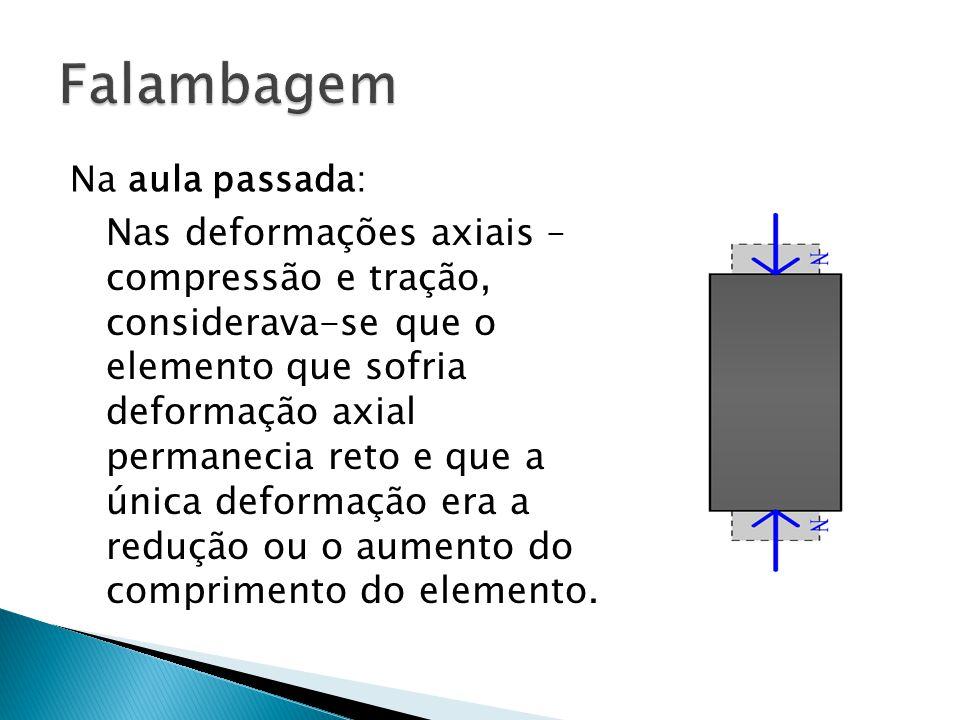 Na aula passada: Nas deformações axiais – compressão e tração, considerava-se que o elemento que sofria deformação axial permanecia reto e que a única