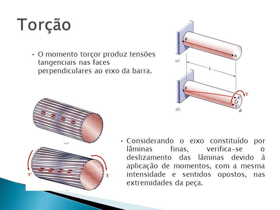 •Considerando o eixo constituído por lâminas finas, verifica-se o deslizamento das lâminas devido à aplicação de momentos, com a mesma intensidade e s