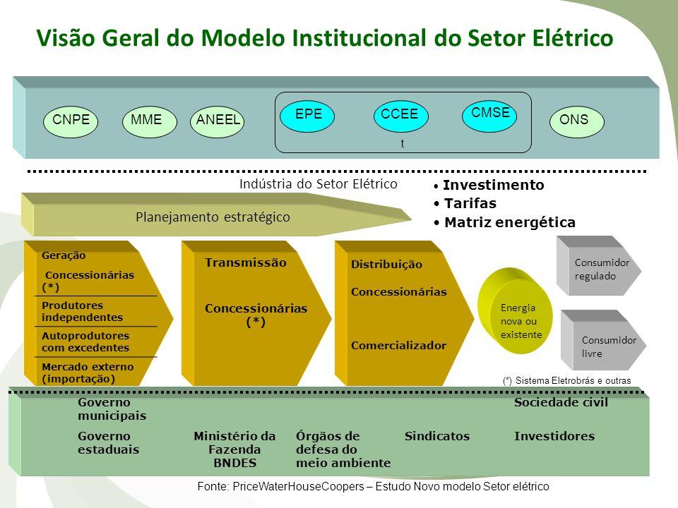 • Investimento • Tarifas • Matriz energética CNPEMME EPE ANEEL CCEE CMSE ONS Indústria do Setor Elétrico Planejamento estratégico Transmissão Concessi