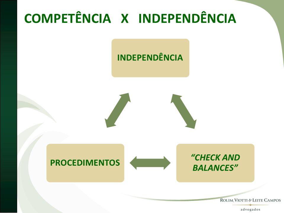 COMPETÊNCIA X INDEPENDÊNCIA INDEPENDÊNCIA CHECK AND BALANCES PROCEDIMENTOS