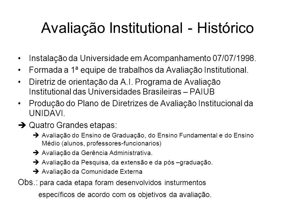 Avaliação Institutional - Histórico •Instalação da Universidade em Acompanhamento 07/07/1998. •Formada a 1ª equipe de trabalhos da Avaliação Instituti
