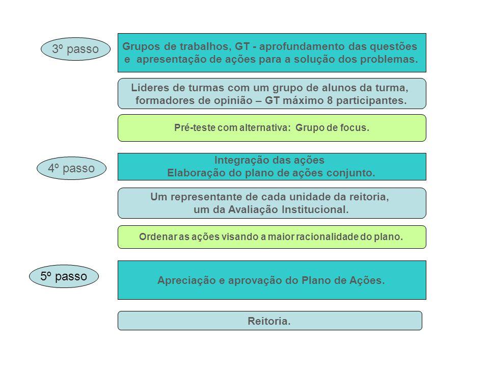 Grupos de trabalhos, GT - aprofundamento das questões e apresentação de ações para a solução dos problemas.