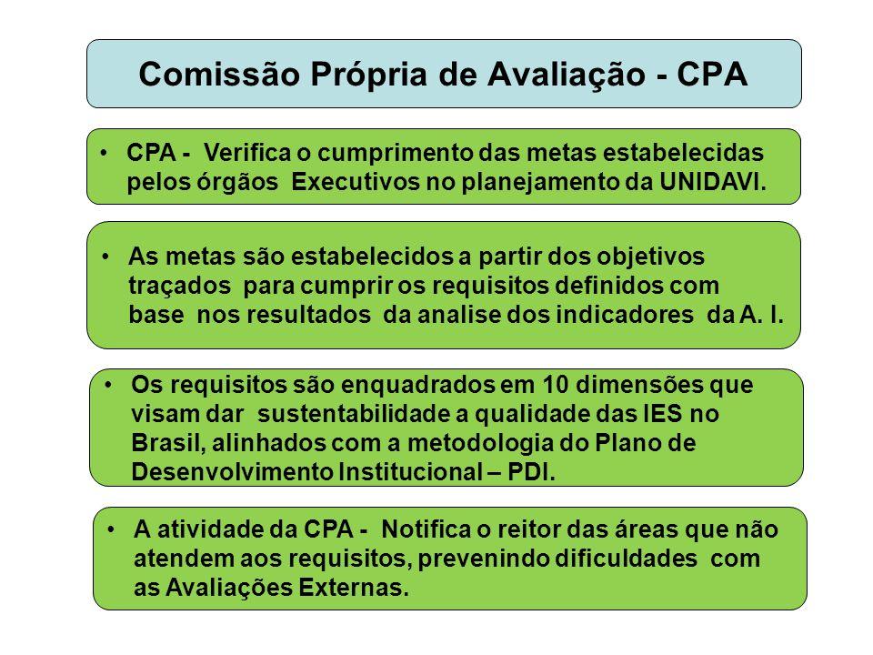 Comissão Própria de Avaliação - CPA •CPA - Verifica o cumprimento das metas estabelecidas pelos órgãos Executivos no planejamento da UNIDAVI. •As meta
