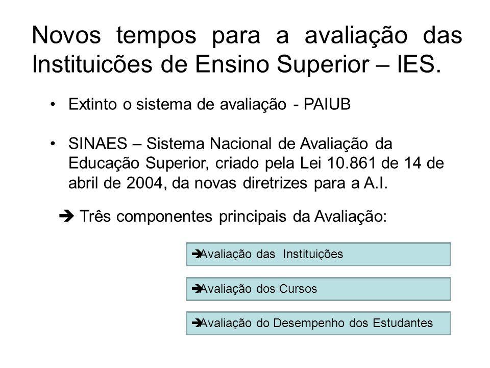 Novos tempos para a avaliação das Instituicões de Ensino Superior – IES. •Extinto o sistema de avaliação - PAIUB •SINAES – Sistema Nacional de Avaliaç