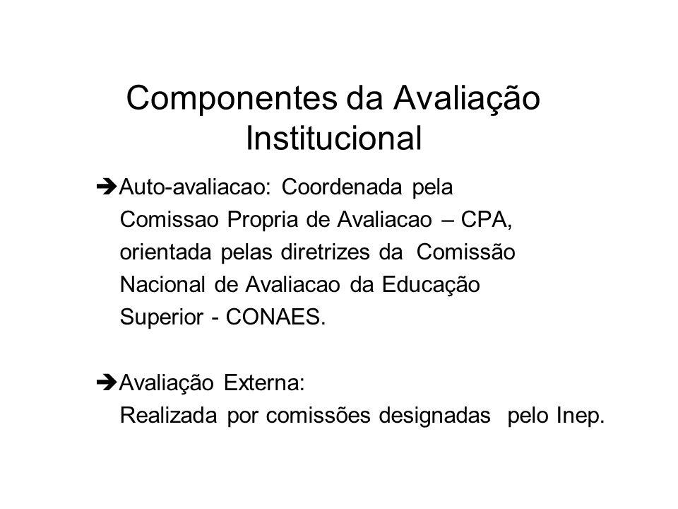 Componentes da Avaliação Institucional  Auto-avaliacao: Coordenada pela Comissao Propria de Avaliacao – CPA, orientada pelas diretrizes da Comissão Nacional de Avaliacao da Educação Superior - CONAES.