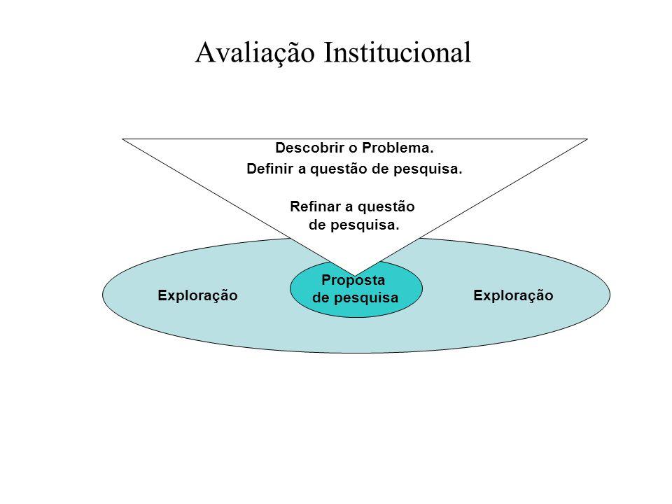 Avaliação Institucional Exploração Proposta de pesquisa Descobrir o Problema. Definir a questão de pesquisa. Refinar a questão de pesquisa.