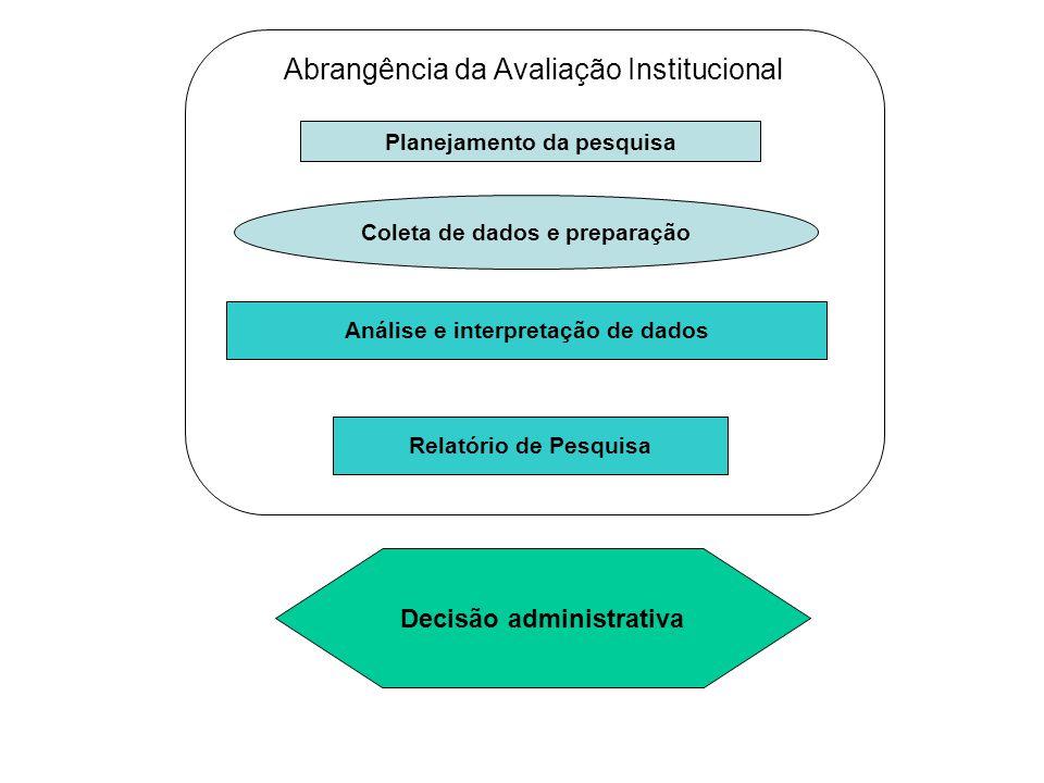 Coleta de dados e preparação Análise e interpretação de dados Relatório de Pesquisa Planejamento da pesquisa Decisão administrativa Abrangência da Avaliação Institucional