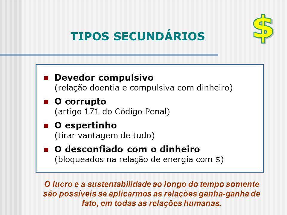 TIPOS SECUNDÁRIOS  Devedor compulsivo (relação doentia e compulsiva com dinheiro)  O corrupto (artigo 171 do Código Penal)  O espertinho (tirar van