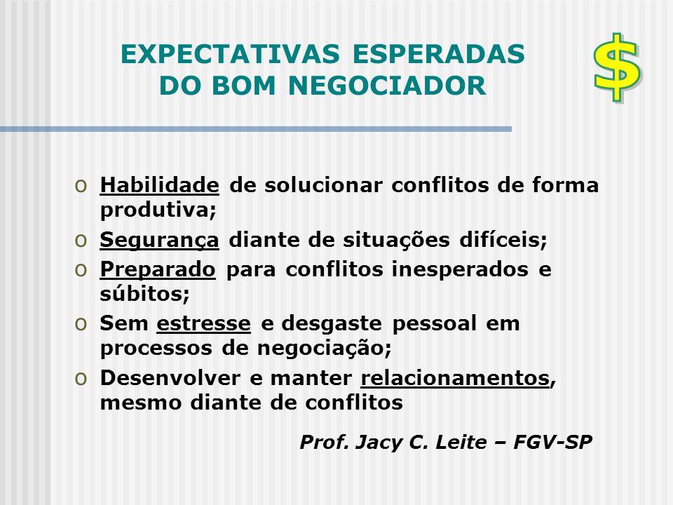 EXPECTATIVAS ESPERADAS DO BOM NEGOCIADOR o Habilidade de solucionar conflitos de forma produtiva; o Segurança diante de situações difíceis; o Preparad