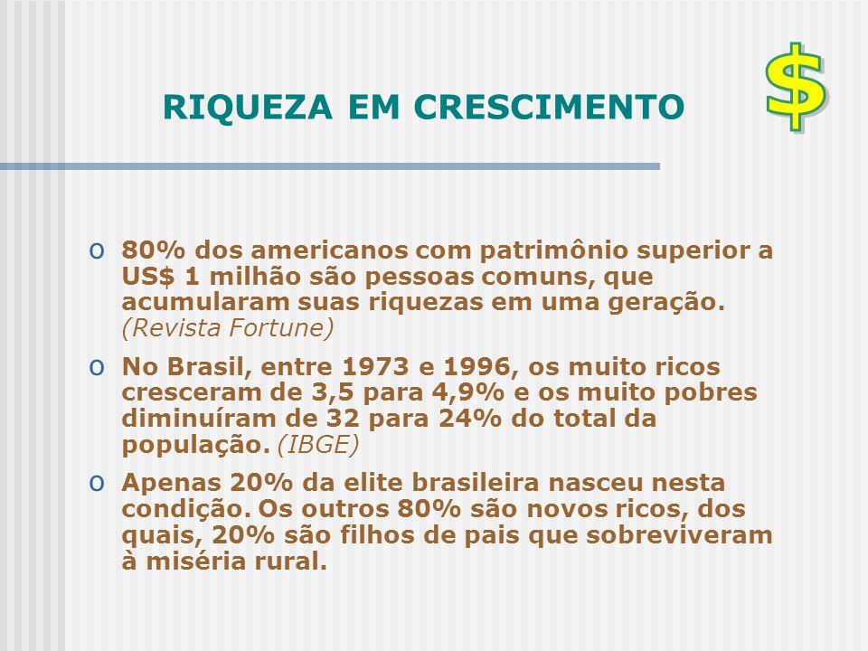RIQUEZA EM CRESCIMENTO o 80% dos americanos com patrimônio superior a US$ 1 milhão são pessoas comuns, que acumularam suas riquezas em uma geração. (R