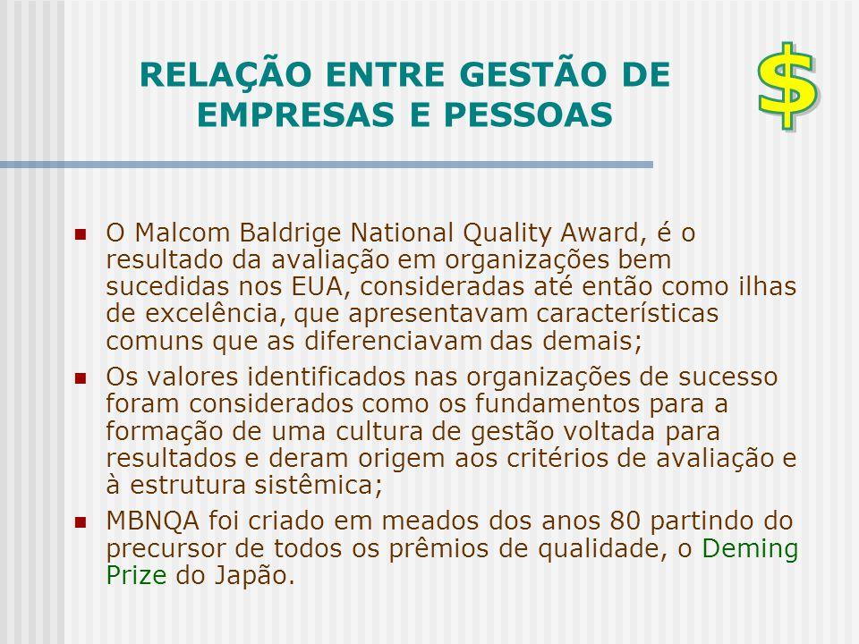RELAÇÃO ENTRE GESTÃO DE EMPRESAS E PESSOAS  O Malcom Baldrige National Quality Award, é o resultado da avaliação em organizações bem sucedidas nos EU