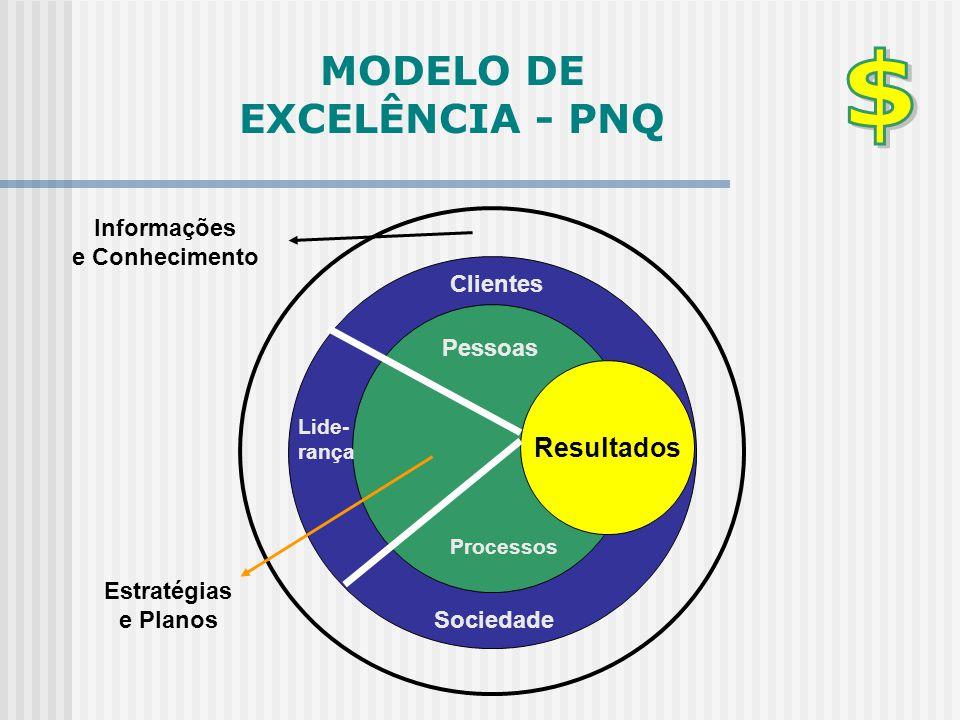 MODELO DE EXCELÊNCIA - PNQ Resultados Pessoas Processos Clientes Sociedade Lide- rança Informações e Conhecimento Estratégias e Planos