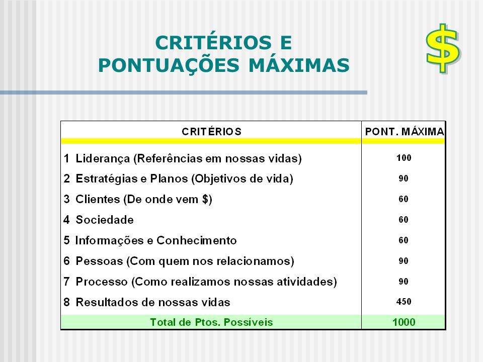 CRITÉRIOS E PONTUAÇÕES MÁXIMAS
