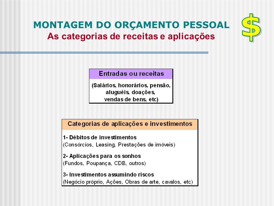 MONTAGEM DO ORÇAMENTO PESSOAL As categorias de receitas e aplicações
