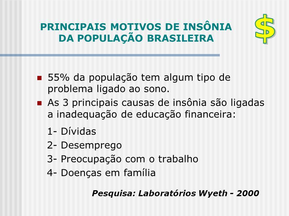PRINCIPAIS MOTIVOS DE INSÔNIA DA POPULAÇÃO BRASILEIRA  55% da população tem algum tipo de problema ligado ao sono.  As 3 principais causas de insôni