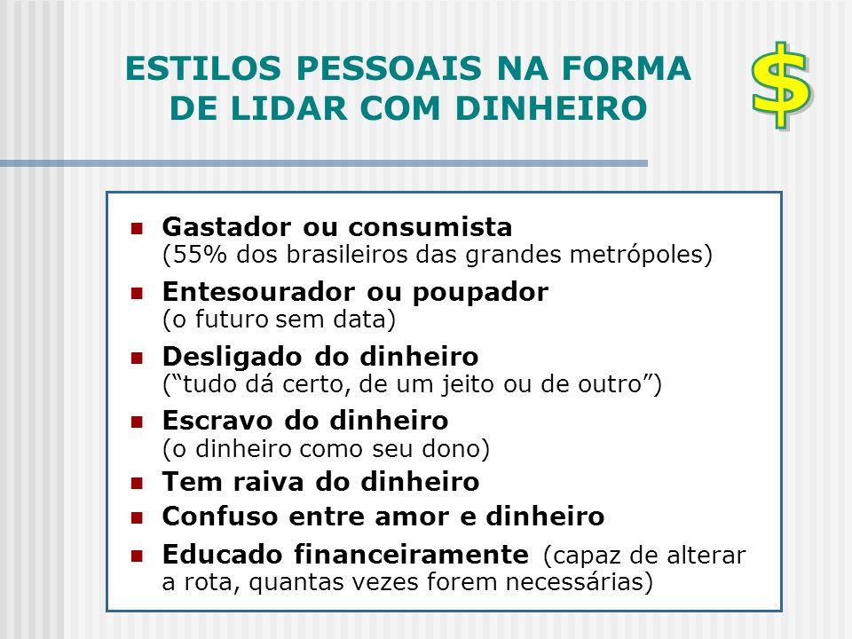 ESTILOS PESSOAIS NA FORMA DE LIDAR COM DINHEIRO  Gastador ou consumista (55% dos brasileiros das grandes metrópoles)  Entesourador ou poupador (o fu