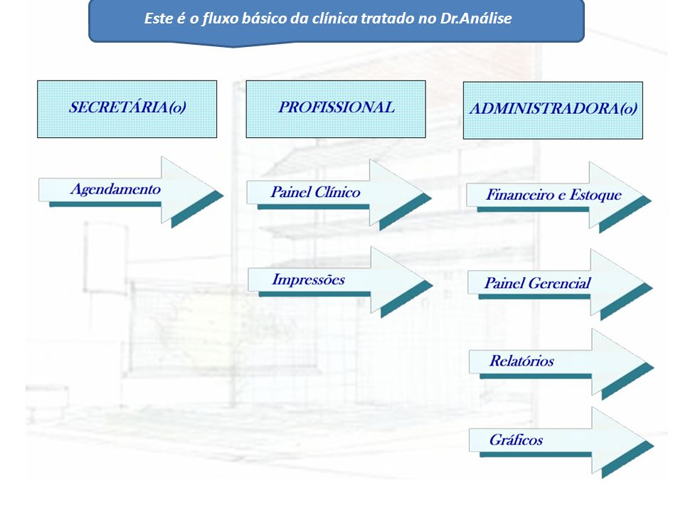 Painel Clinico – Antes/Depois