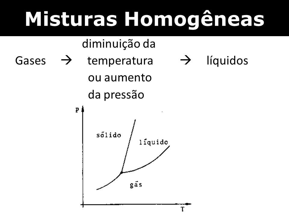 Misturas Homogêneas diminuição da Gases  temperatura  líquidos ou aumento da pressão