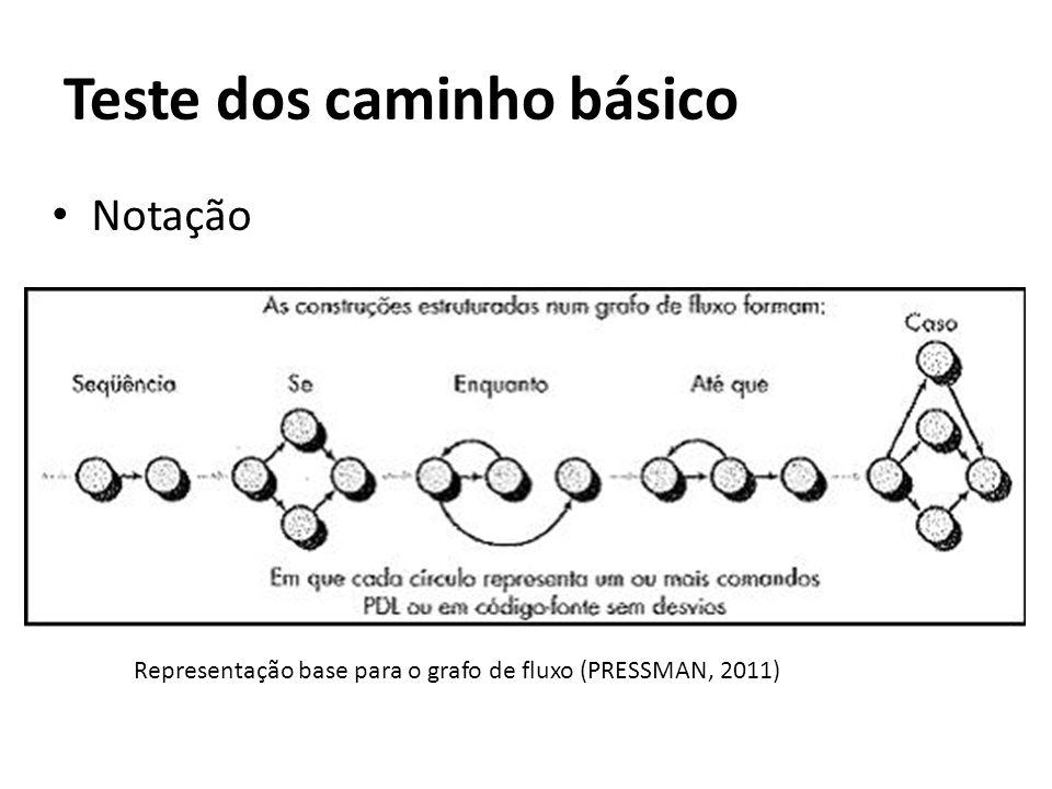 • Notação Teste dos caminho básico Representação base para o grafo de fluxo (PRESSMAN, 2011)
